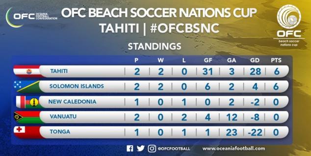 Deuxième match pour les cagous / Beach Soccer - Vanuatu vs NC