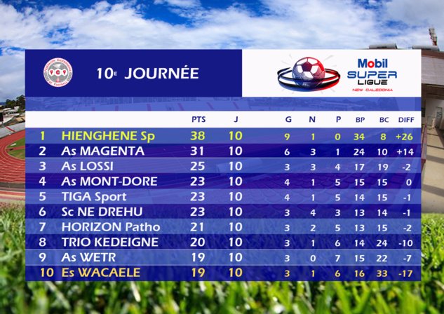 MAGENTA-LOSSI à l'affiche / Mobil Super Ligue J11