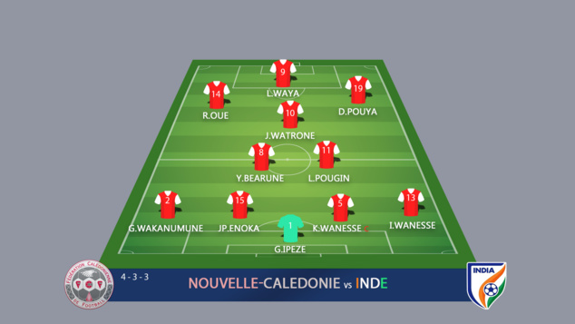 INDE - NOUVELLE CALEDONIE : 4 - 1 / Tournoi international OFC U18