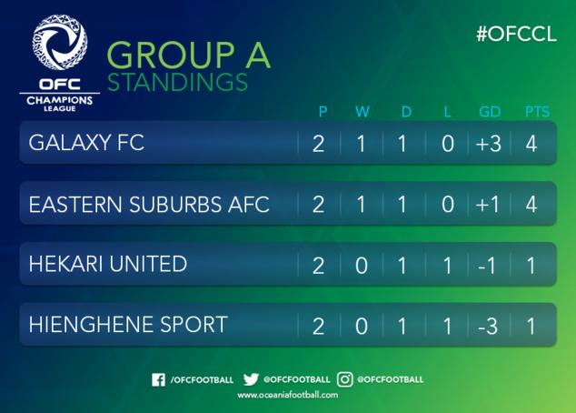HIENGHENE obtient le nul (2-2) et garde espoir / Champions League OFC (groupe A)