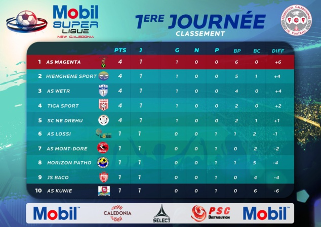 3 projets de reprise Super Ligue à l'étude / Mobil Super Ligue 2020