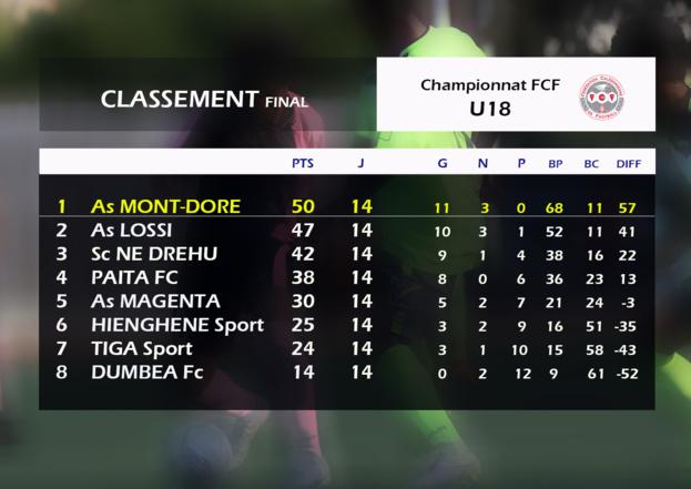Championnat FCF U18