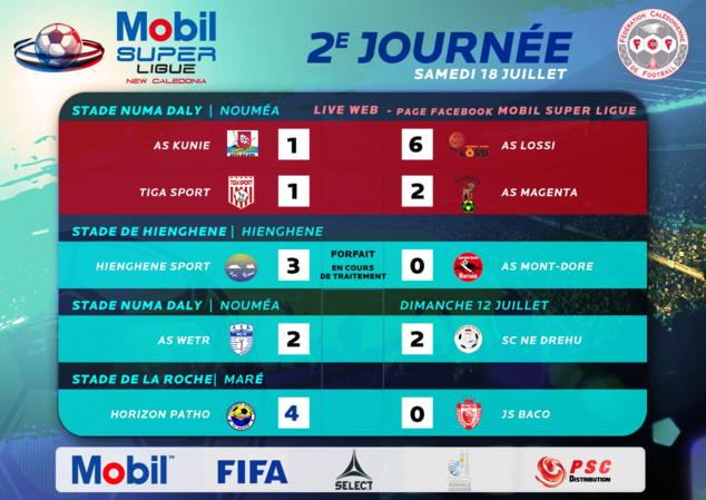 PATHO 4 - 0 BACO / Mobil Super Ligue + résumé VIDEO Tiga-Magenta (1-2)
