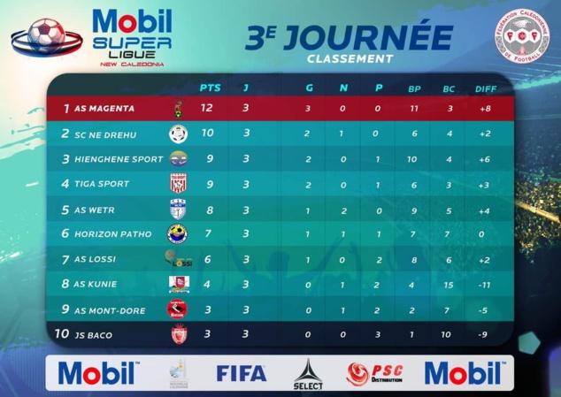 WETR veut gagner en constance / Mobil Super Ligue - Programme J4