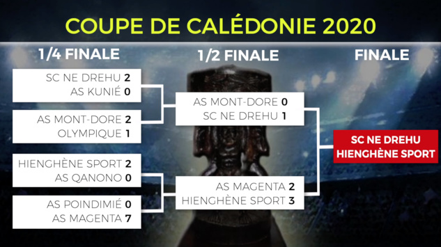 Mone WAMOWE : la COUPE lui va si bien - INTERVIEW / Finale COUPE de CALEDONIE, J-4 (samedi 15h)