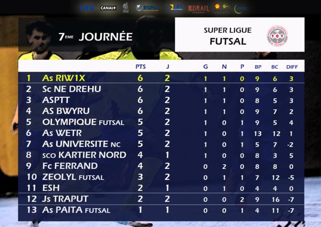 Résultats - Classement du week-end : Super Ligue Futsal (J7) / U18 fédéral (J4)