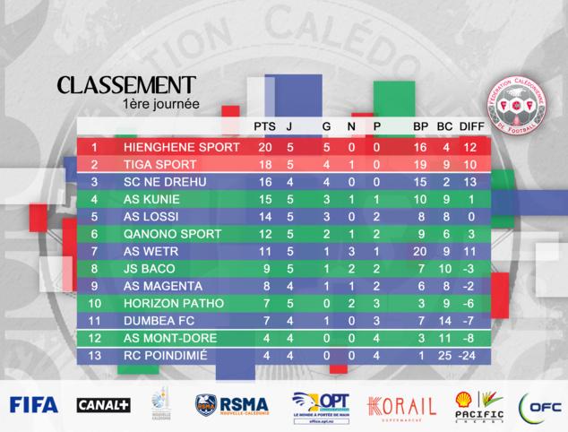 Résultats-Classements du week-end / SUPER LIGUE J1 - U18