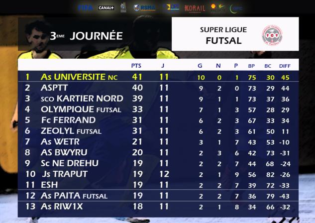 Résultats-Classement / Super Ligue J15 + Super Ligue futsal J3