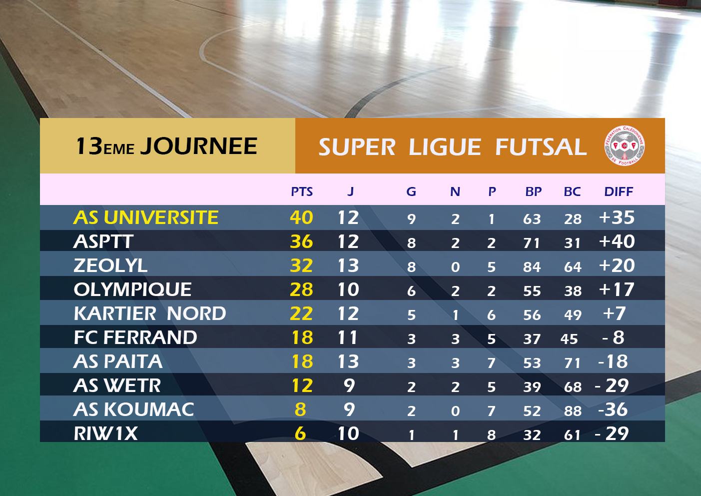 14ème étape pour la Super Ligue FUTSAL / Programme