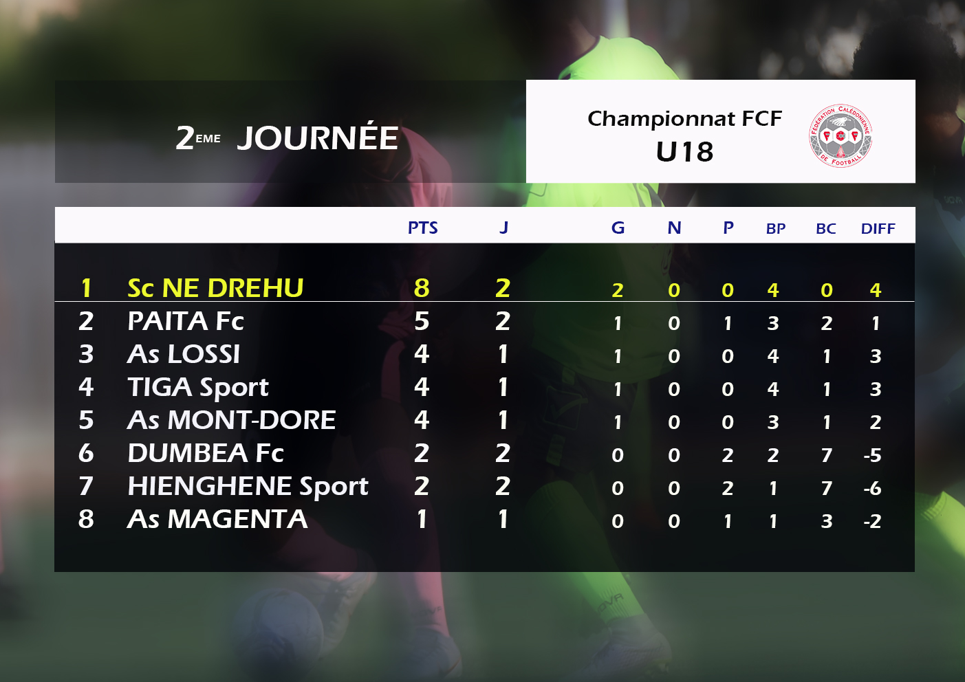 Résultats, classement J2 - Championnat FCF U18