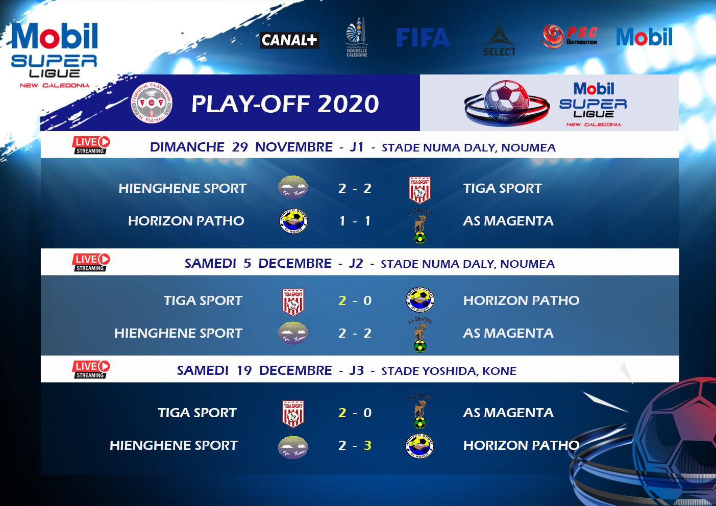 TIGA nouveau CHAMPION, et l'HORIZON PATHO aussi en Champions League / Résultats-Classement