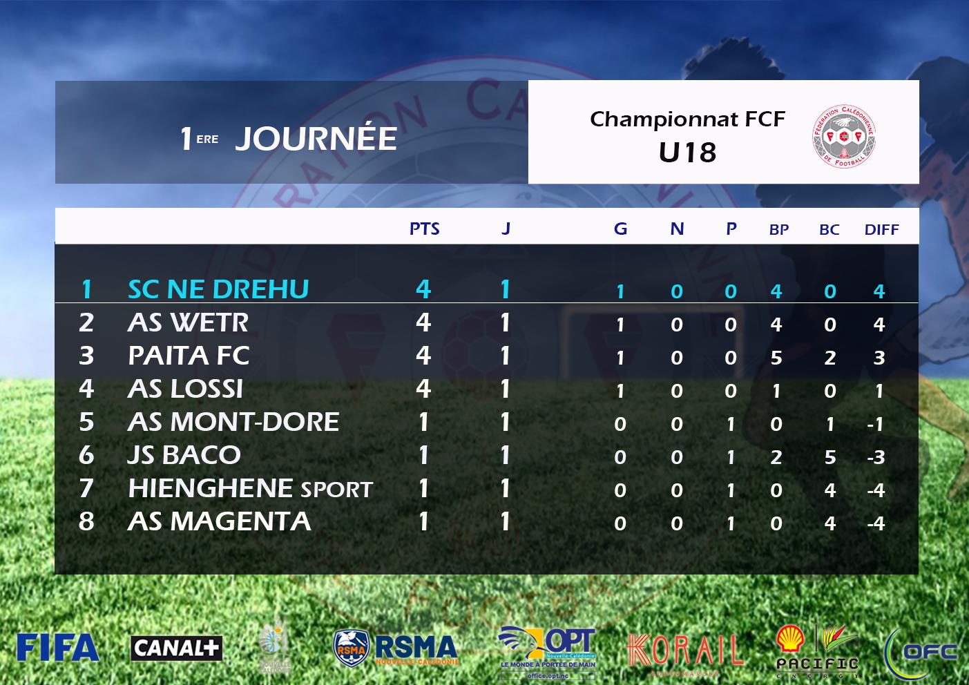 Résultats-Classements / Super Ligue J6 - Futsal J6 - U18 J1