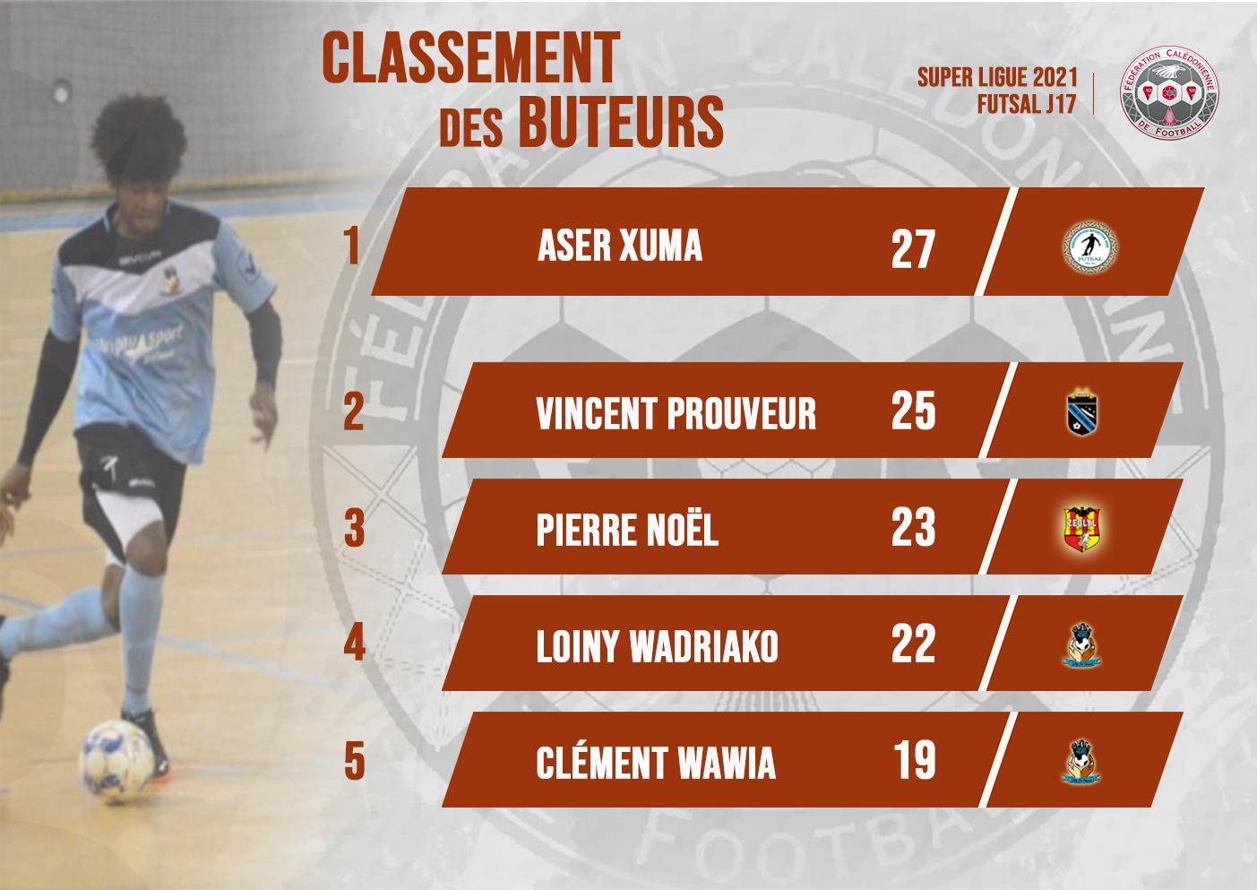 Photo match : crédit Foot NC = Loiny WADRIAKO est 4ème du classement des buteurs (Kartier Nord) / Montage : FCF