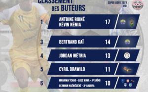 Kévin Némia et Amy Roiné aux commandes, Bertrand Kai complète le podium  / SUPER LIGUE - Classement des buteurs (J18)